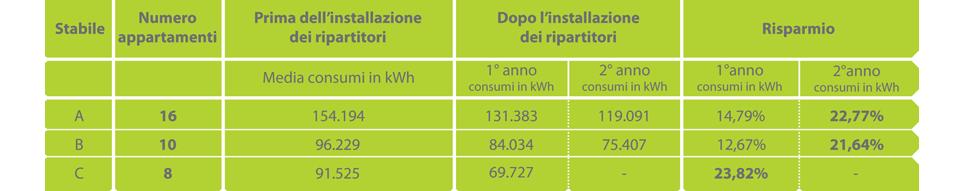 Schema Risparmio termoregolazione